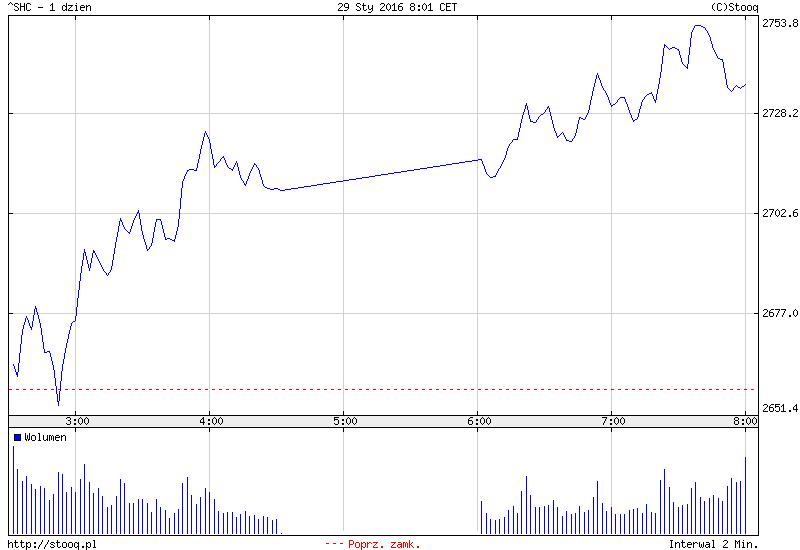 FXMAG forex w azji wzrosty - bank japonii rozbujał indeks nikkei225 2