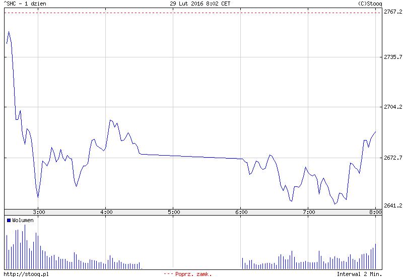 FXMAG forex azja - chiny znów nurkują 2