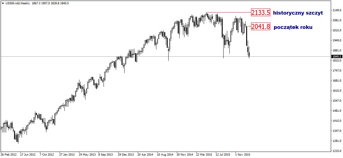 FXMAG forex analityk deutsche bank oczekuje 5-procentowej zwyżki na rynku akcji 1