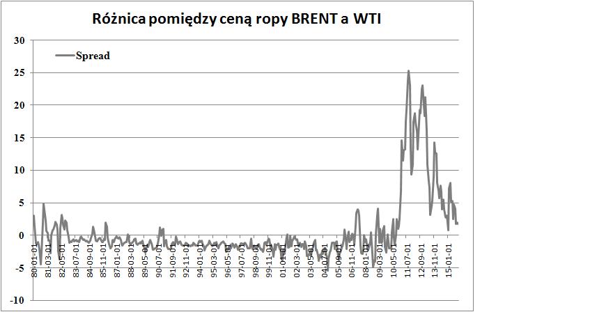 FXMAG forex czy ropa brent przegoni wti w spadkach? 3