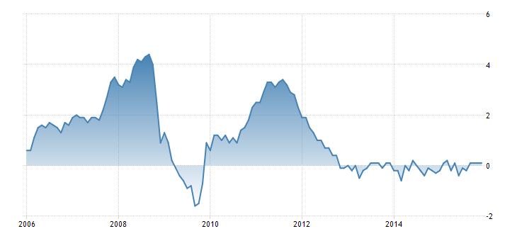 FXMAG forex szwecja tnie stopy procentowe do poziomu -0,5% 2
