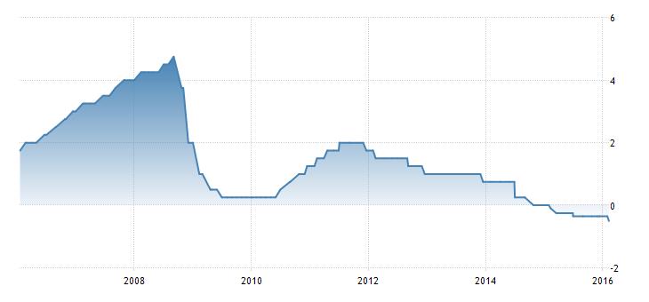 FXMAG forex szwecja tnie stopy procentowe do poziomu -0,5% 1