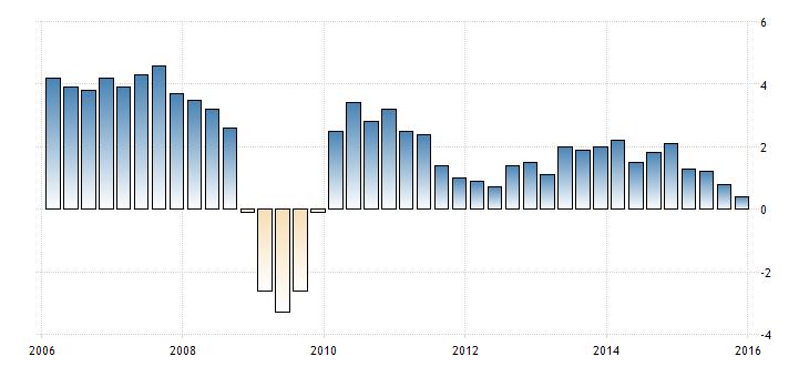 FXMAG forex szwajcaria - dobre dane z gospodarki bez wpływu na franka 2