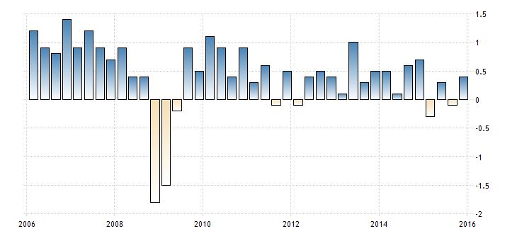 FXMAG forex szwajcaria - dobre dane z gospodarki bez wpływu na franka 1