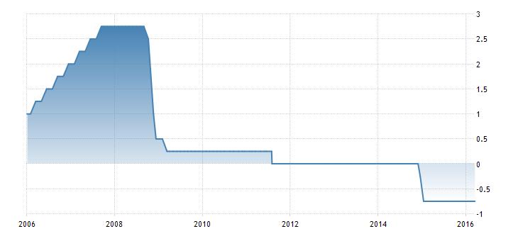 FXMAG forex szwajcaria nie zmienia poziomu stóp procentowych 1