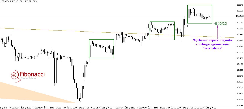 FXMAG forex wewnętrzna linia trendu wybita górą na usdcad 2