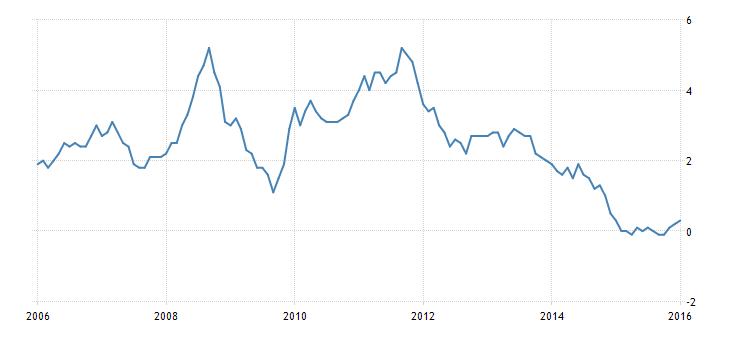 FXMAG forex dane o inflacji osłabiają funta 1