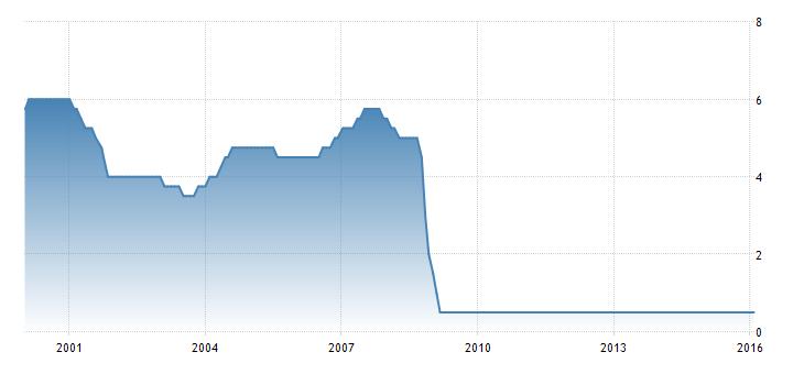 FXMAG forex wielka brytania - oddala się perspektywa podwyżek stóp procentowych 1