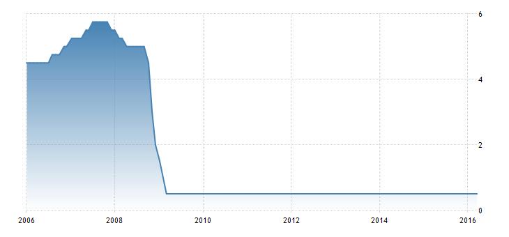 FXMAG forex bank anglii nie zaskoczył 1