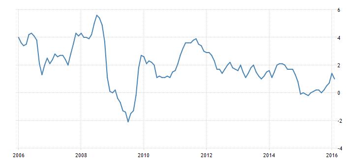 FXMAG forex dane o inflacji pozytywne dla fed 1