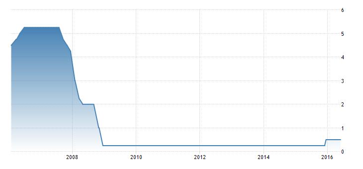 FXMAG forex czy fed wycofa się z podwyżek stóp procentowych? 1