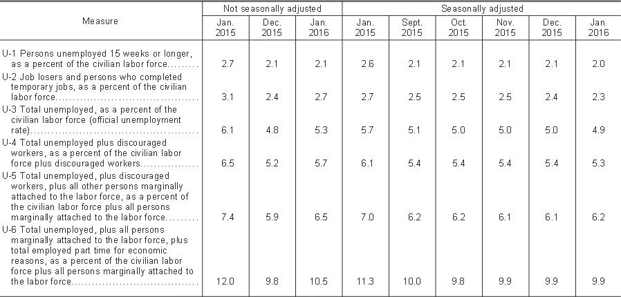 FXMAG forex o rynku pracy w usa z szerszej perspektywy 1