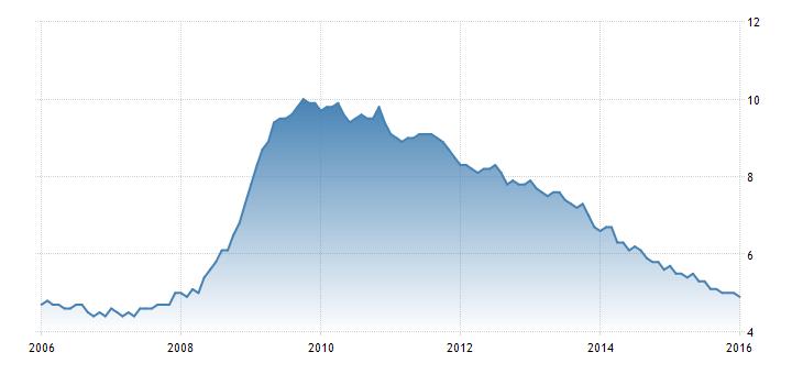 FXMAG forex dane z rynku pracy pozytywne dla polityki fed makroekonomia stopy procentowe fed stopa bezrobocia 1