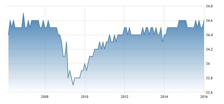 FXMAG forex dane z rynku pracy pozytywne dla polityki fed makroekonomia stopy procentowe fed stopa bezrobocia 2