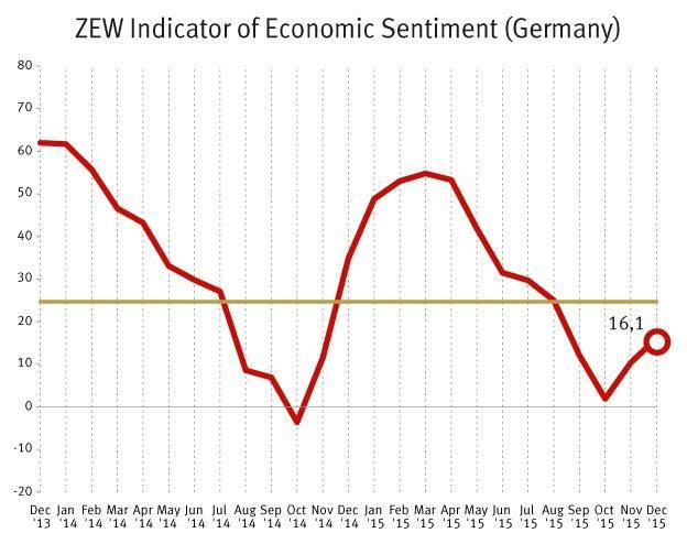 FXMAG forex problem uchodźców nie szkodzi niemieckiej gospodarce 1