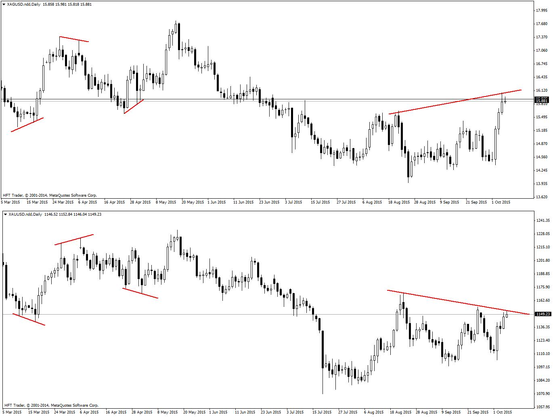 FXMAG forex techniki kontrtrendowe - dywergencje na skorelowanych rynkach trend strategia inwestycyjna dywergencje korelacja 1