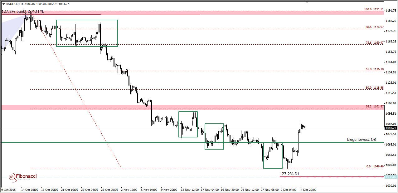 FXMAG forex wybicie układu overbalance na złocie - zmiana kierunku czy tylko większa korekta? 2